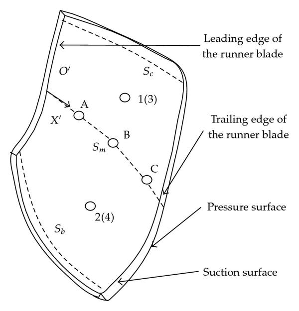 (a) The configuration of a blade