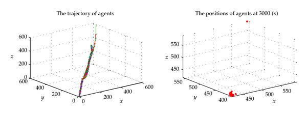 (a) The state of parameter group 5 (loose cluster) after 3000(s)