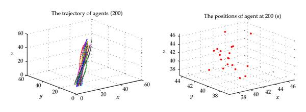 (b) The state of parameter group 5 (loose cluster) after 200(s)