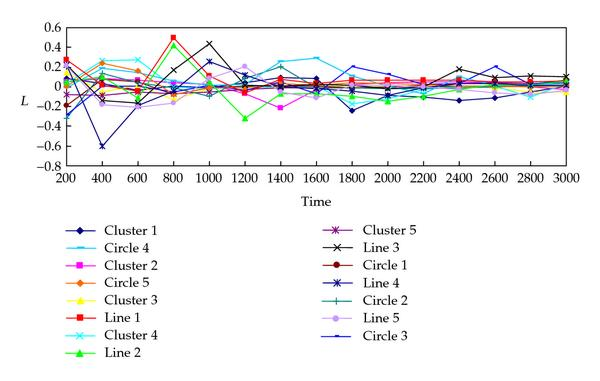 (a) Evolution of LLEs of swarm model with emergence