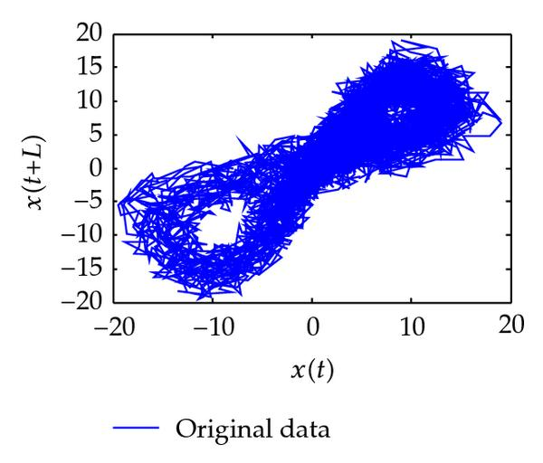 (a) phase diagram for noisy data