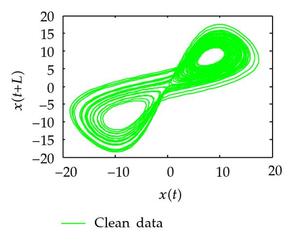 (b) phase diagram for clean data