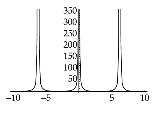 (c) for     𝑏 = − 0 . 0 0 0 1