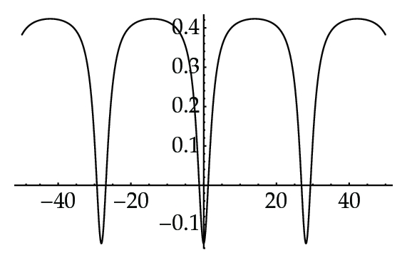 (b) for     𝑏 = − 1 . 6 8 6 5