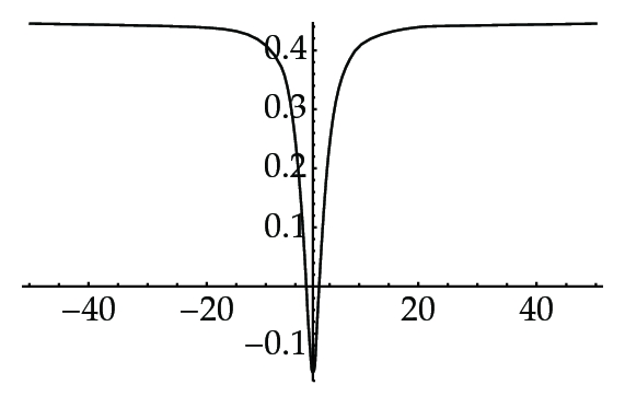 (c) for     𝑏 = − 1 . 6 8 7 4 9 9