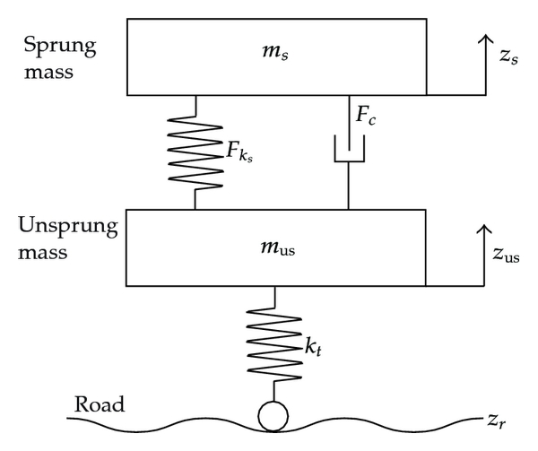 (a) Passive suspension (Baseline)