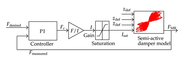 (a) Control strategy for changing force to electric current. The strategy acts on a nonlinear MR damper model