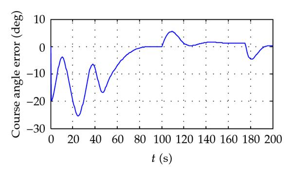 (d) course angle  tracking error