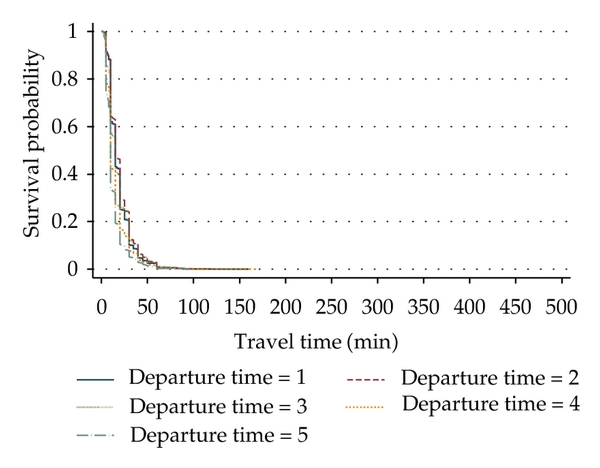 (b) Departure time