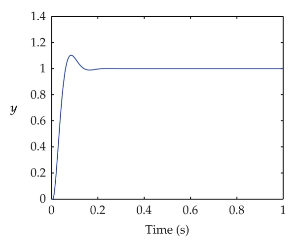 (a) Step response controlled by fuzzy PD