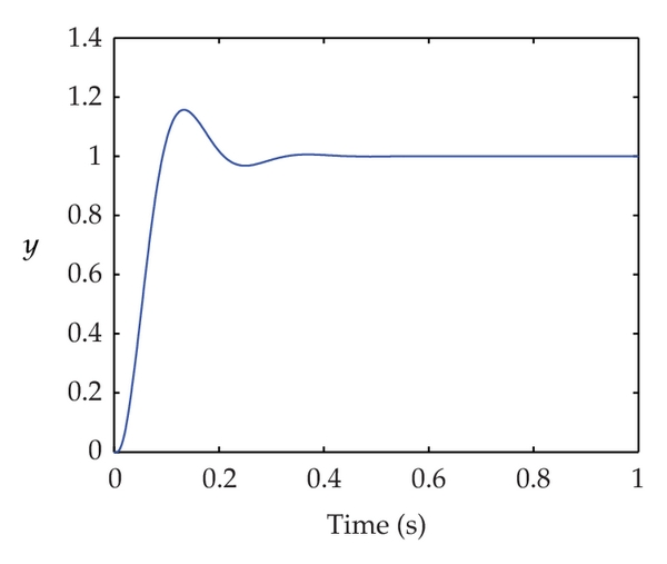 (b) Step response controlled by CMAC-PD