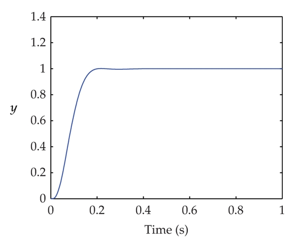 (c) Step response controlled by CMAC-fuzzy PD
