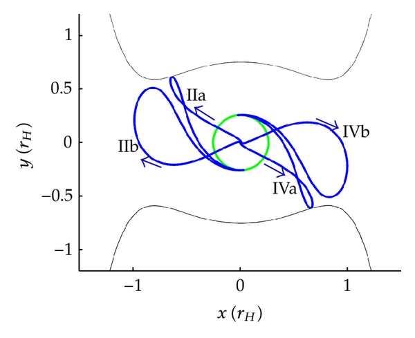 (e) Four Earth-Moon transfer trajectories correlated to selected points in map (d); Moon's orbit is green