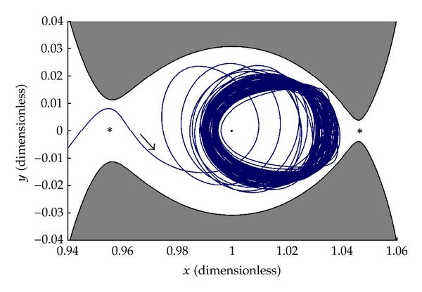 (b) Selection of arrival periapsis in deep blue region results in a path that remains in the vicinity of     for over 1000 years