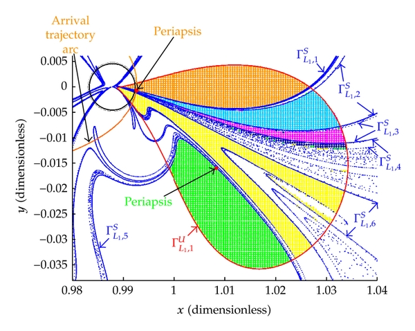 (a) Arrival contour       and points within the lobe      colored in terms of overlaps with regions       as determined from  contours      . A periapse point is selected (red dot) and the trajectory computed in forward and backward time from that periapsis (in gold)