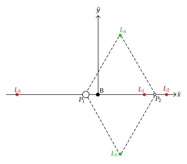 (a) Schematic of libration points