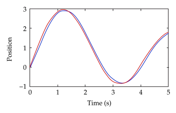 (a)  Position trailing curve of traditional PID control