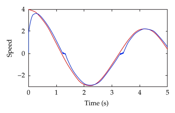 (b)  Speed trailing curve of traditional PID control