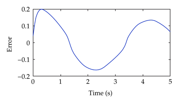 (c)  Position tracking error curve of traditional PID control