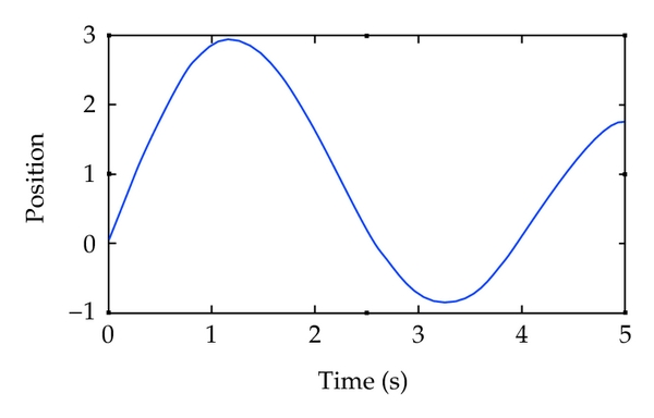 (a) Position trailing curve of fuzzy PID control