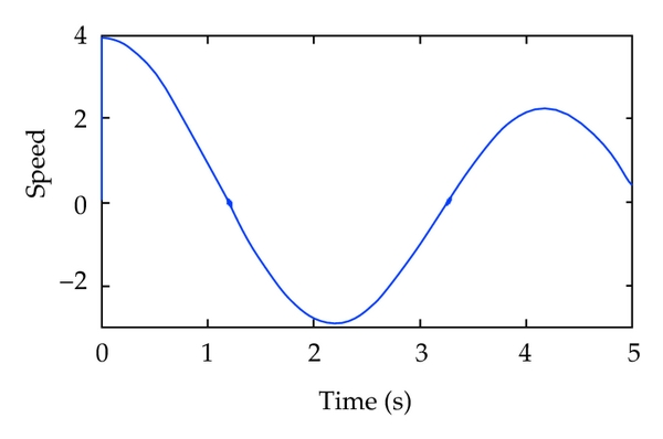 (b)  Speed trailing curve of fuzzy PID control