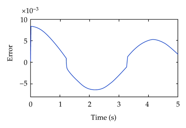 (c)  Position tracking error curve of fuzzy PID control