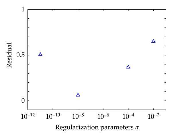 (e) Residual (the     norm of difference between the exact and regularized spectra divided by the     norm of the exact)