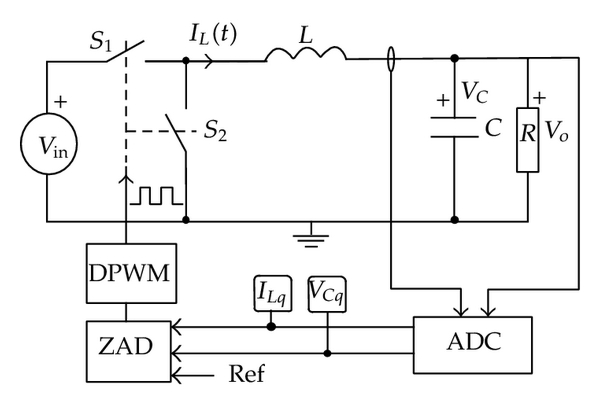 (a) ZAD-controlled buck converter