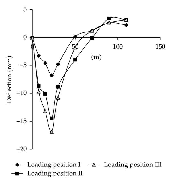 (a) Deflection curve of from loading position I to III