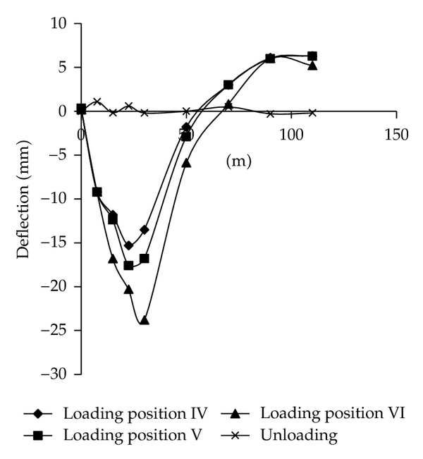 (b) Deflection curve of from loading position IV to unloading
