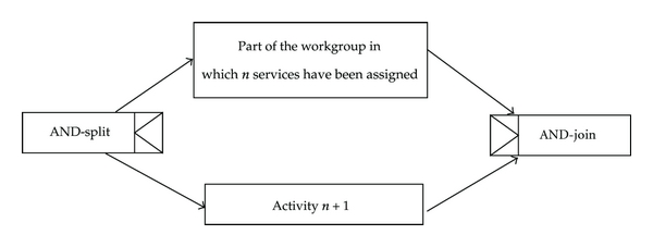 (b)     𝑛 + 1    th service selecting in Web service composition of the parallel pattern