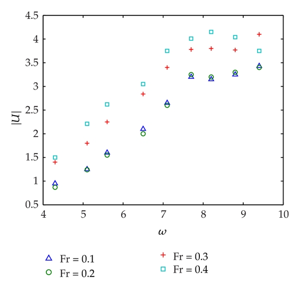 (b)  Identified solution versus exciting frequency