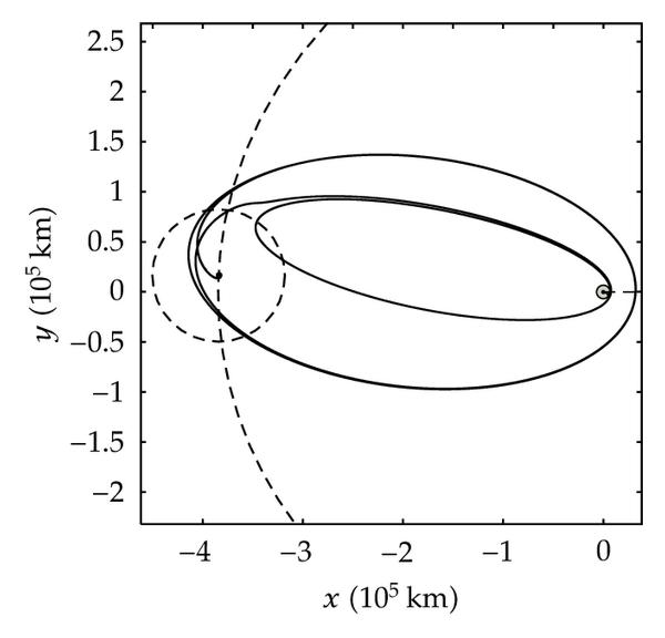 (a) Earth-Moon trajectory, inertial coordinate frame