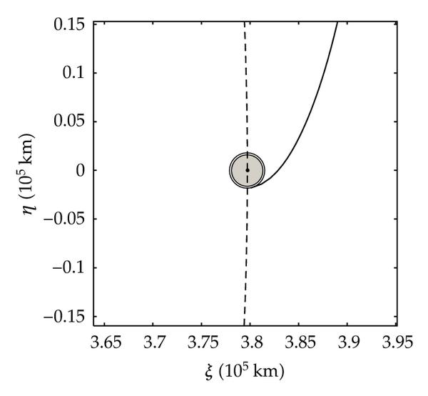 (f) LMO arrival, rotating coordinate frame