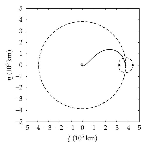 (d) Earth-Moon trajectory, rotating coordinate frame