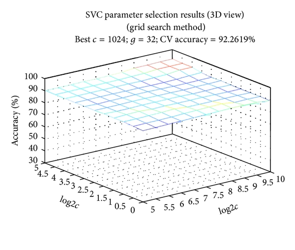(b) 3D view of parameter selection results