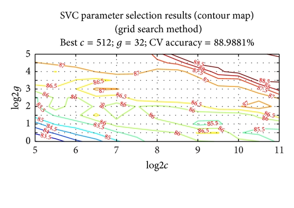(a) Contour map of parameter selection results