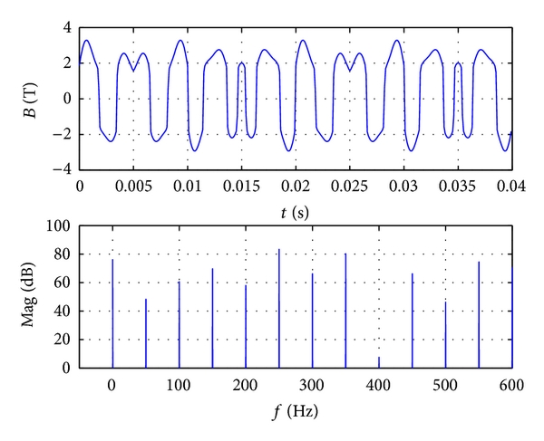 (b) Waveform and frequency spectrum when     is 5A