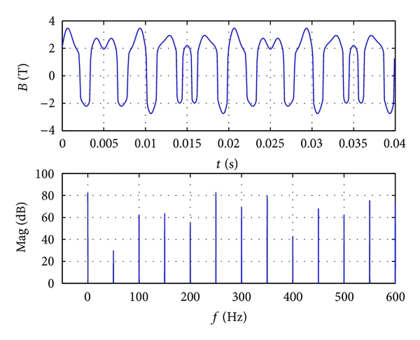 (c) Waveform and frequency spectrum when     is 10A