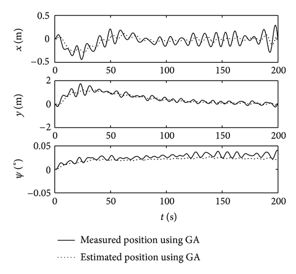 (a) Simulation curve of observer using GA