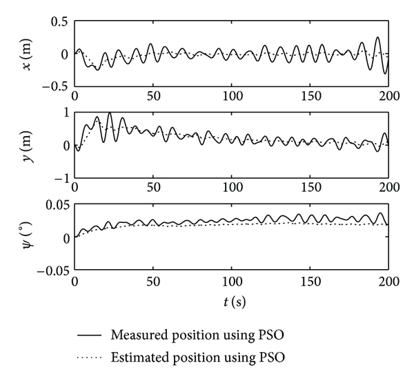 (b) Simulation curve of observer using PSO