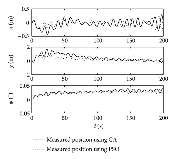 (c) The measured position of ship of observer using GA and PSO
