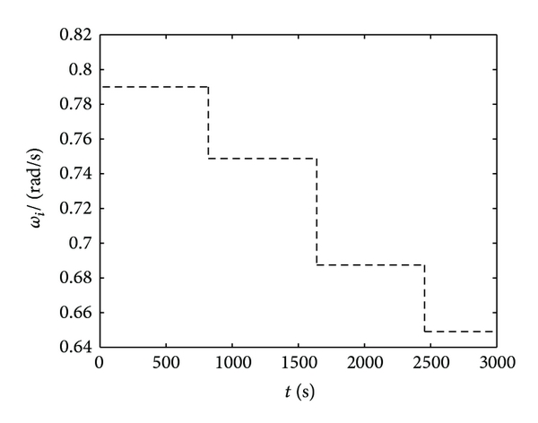 (d) The estimated peak frequency