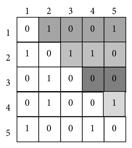 (b) Adjacency matrix