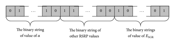 (f) Chromosome based on the value of RSRPs