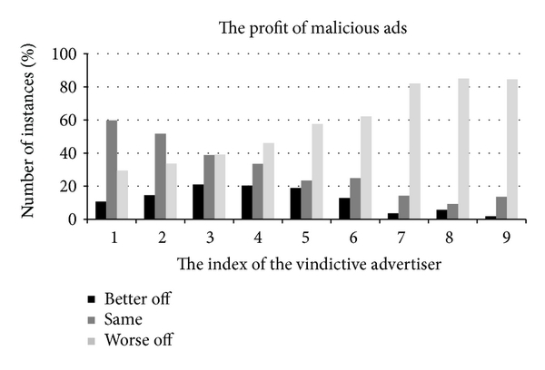 (a) The utility comparison of the malicious advertisers