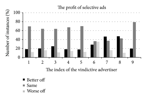 (b) The utility comparison of the selective advertisers