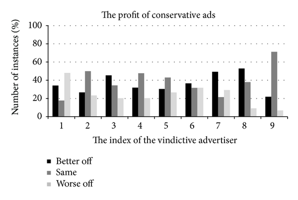 (c) The utility comparison of the conservative advertisers