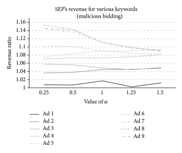 (a) The revenue variance of the SEP for one malicious advertiser