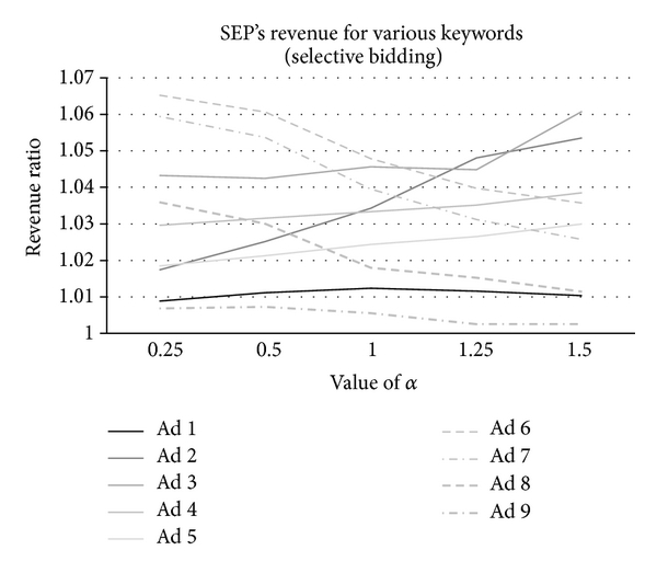 (b) The revenue variance of the SEP for one selective advertiser